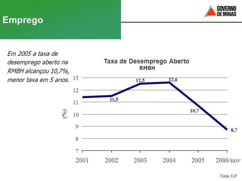 Emprego Taxa de Desemprego Aberto 2001 2002 2003 2004 2005 2006/nov