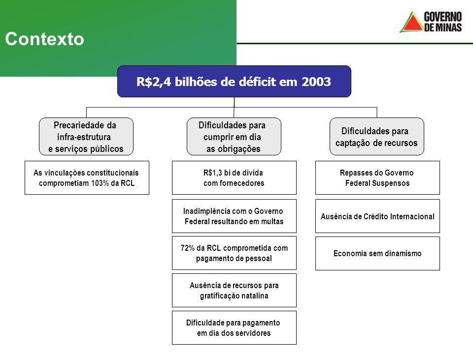 Contexto R$2,4 bilhões de déficit em 2003 Precariedade da