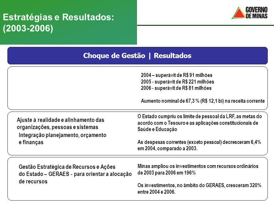 Estratégias e Resultados: (2003-2006)