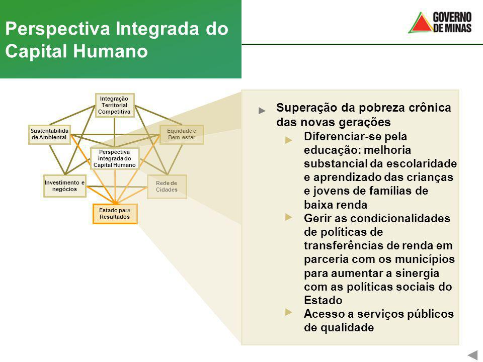Perspectiva Integrada do Capital Humano