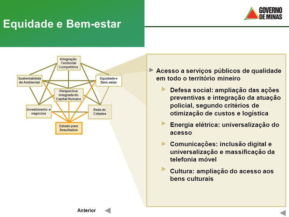 Equidade e Bem-estar Acesso a serviços públicos de qualidade em todo o território mineiro.