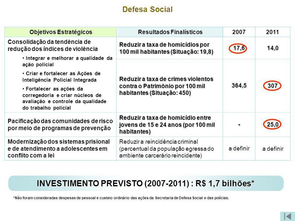 INVESTIMENTO PREVISTO (2007-2011) : R$ 1,7 bilhões*