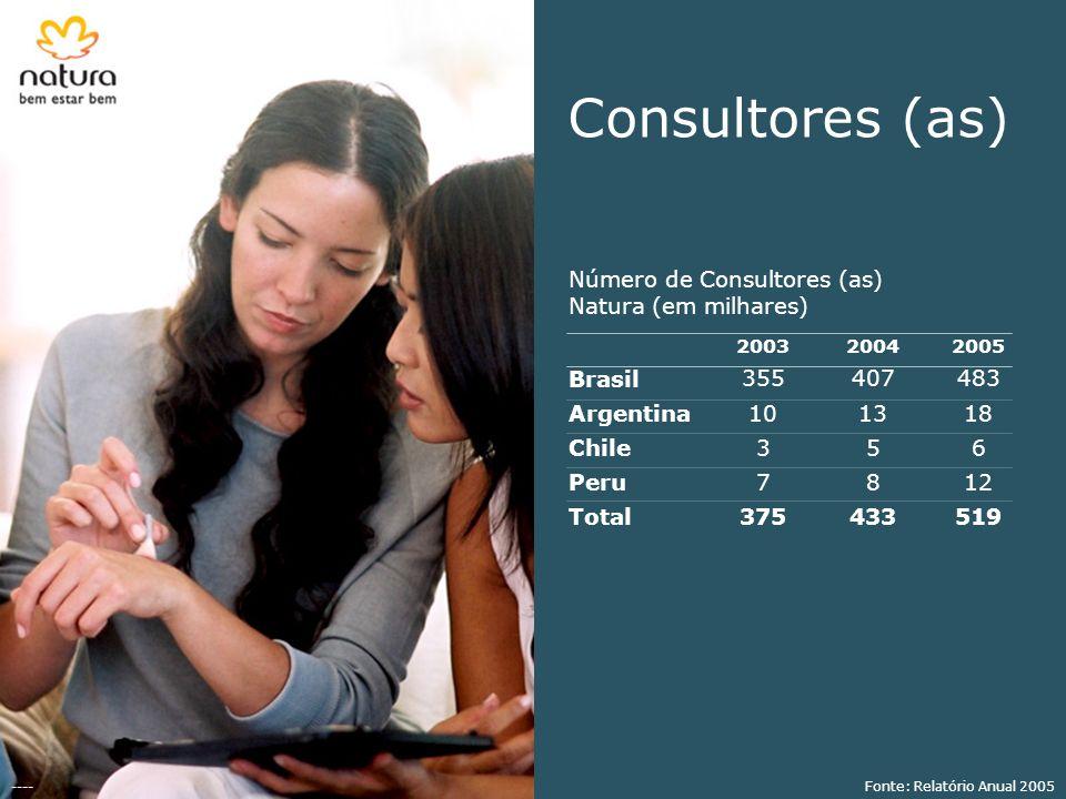 Consultores (as) Número de Consultores (as) Natura (em milhares)