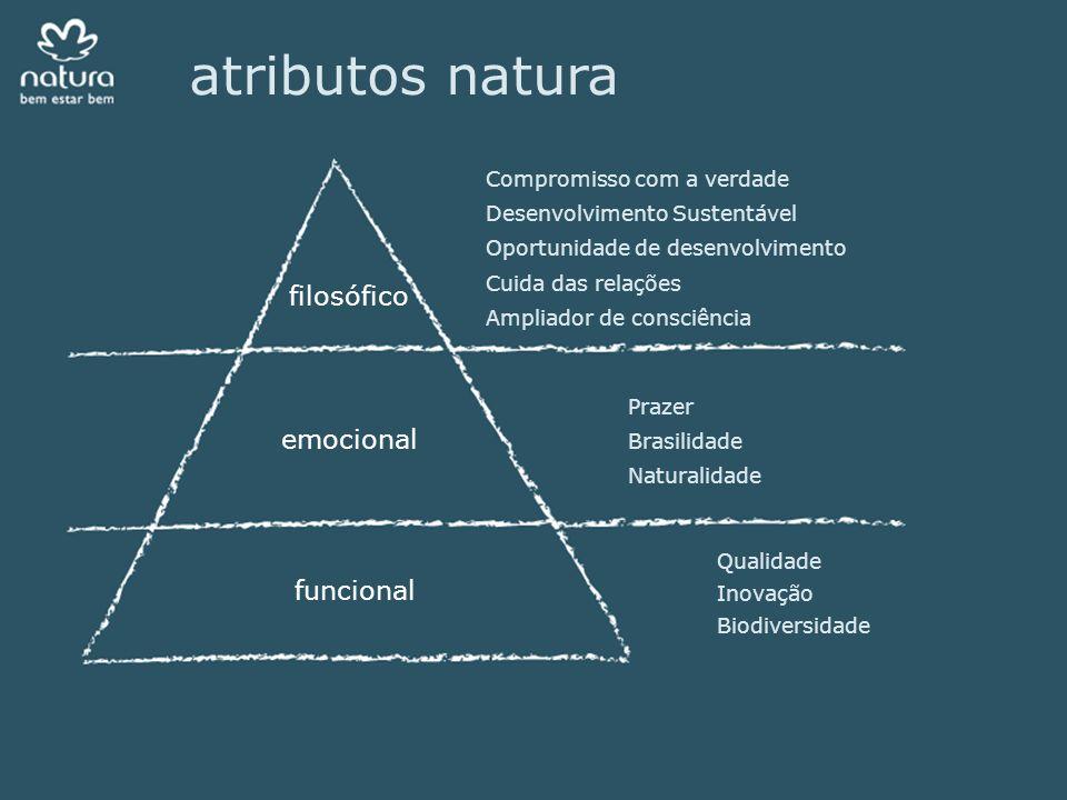 atributos natura filosófico emocional funcional