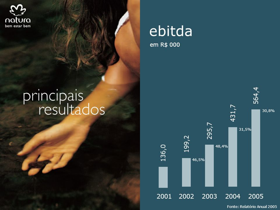 564,4 2001. 136,0. 2002. 199,2. 2003. 295,7. 2004. 431,7. 2005. 30,8% ebitda. em R$ 000.