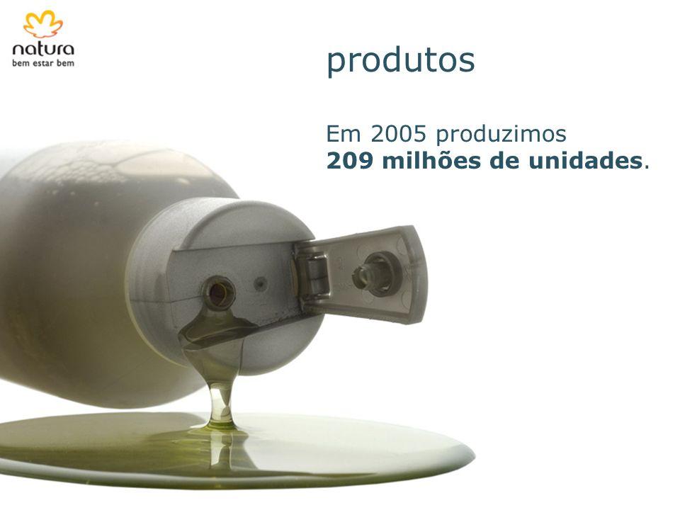 produtos Em 2005 produzimos 209 milhões de unidades.