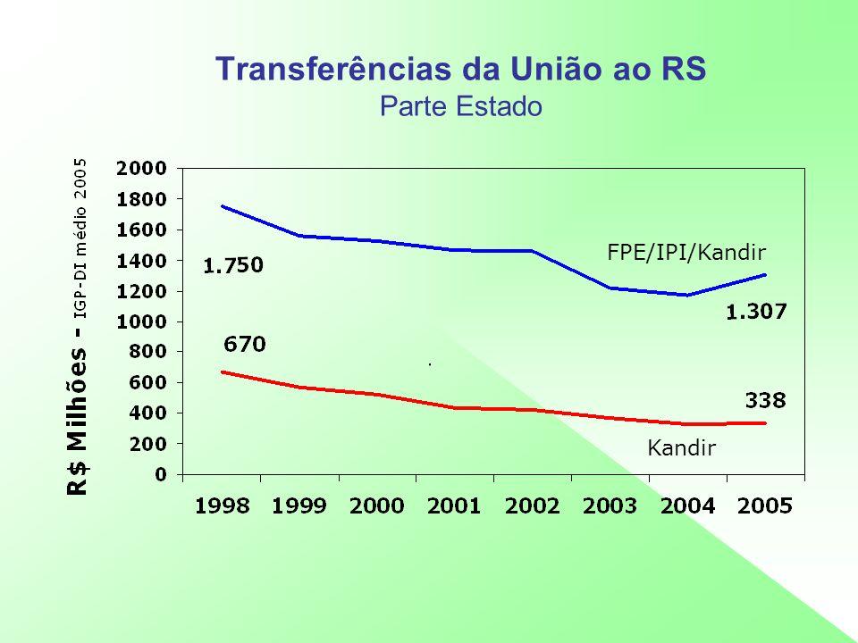Transferências da União ao RS Parte Estado