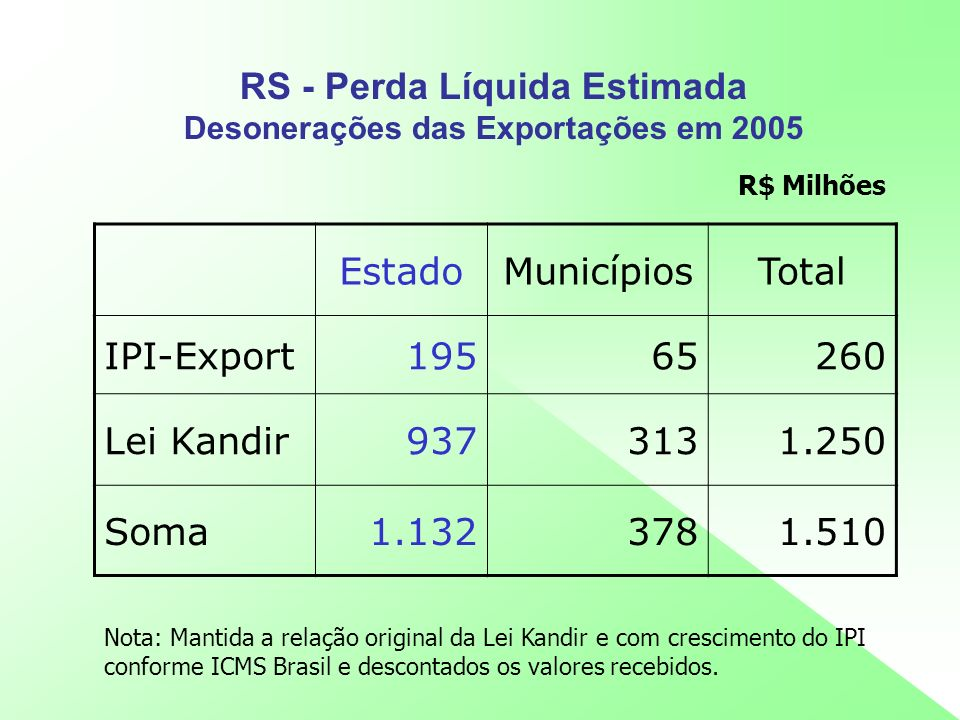 RS - Perda Líquida Estimada Desonerações das Exportações em 2005