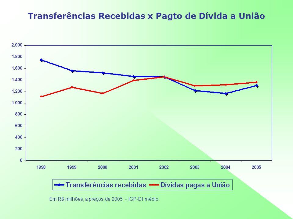 Transferências Recebidas x Pagto de Dívida a União