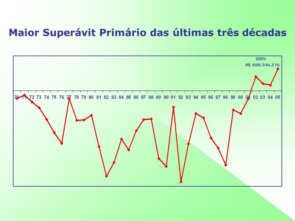 Maior Superávit Primário das últimas três décadas