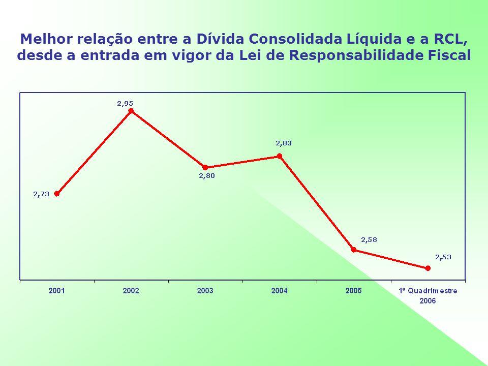 Melhor relação entre a Dívida Consolidada Líquida e a RCL, desde a entrada em vigor da Lei de Responsabilidade Fiscal
