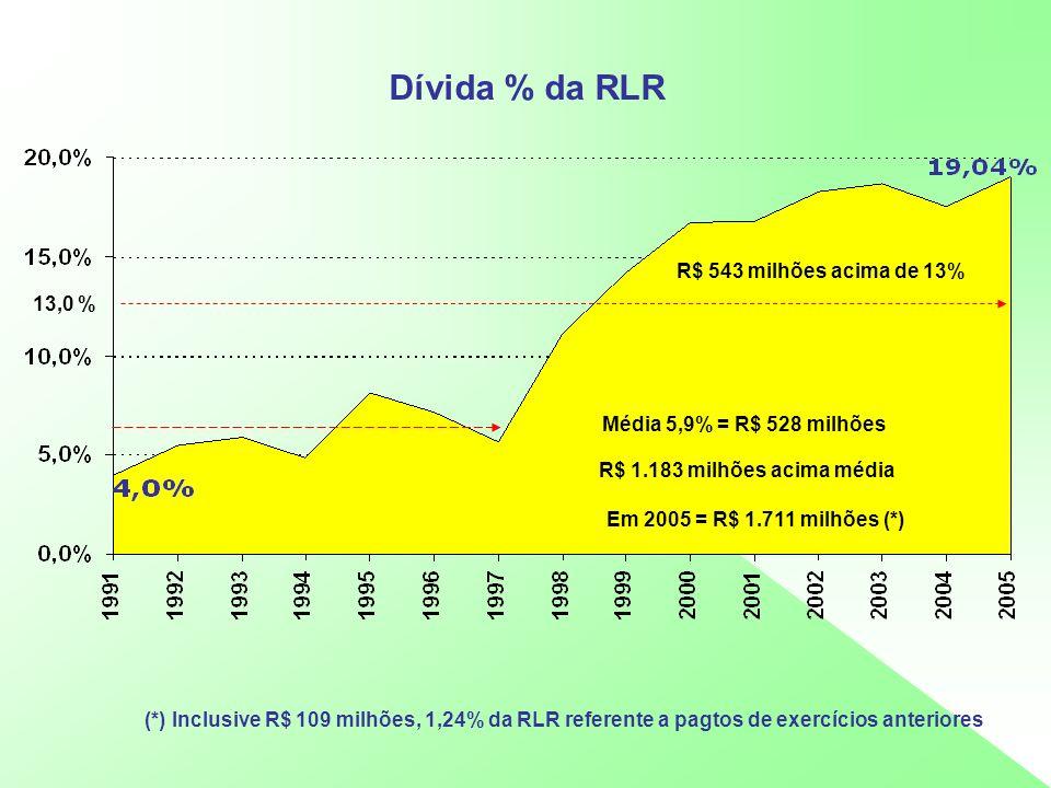 Dívida % da RLR R$ 543 milhões acima de 13% 13,0 %