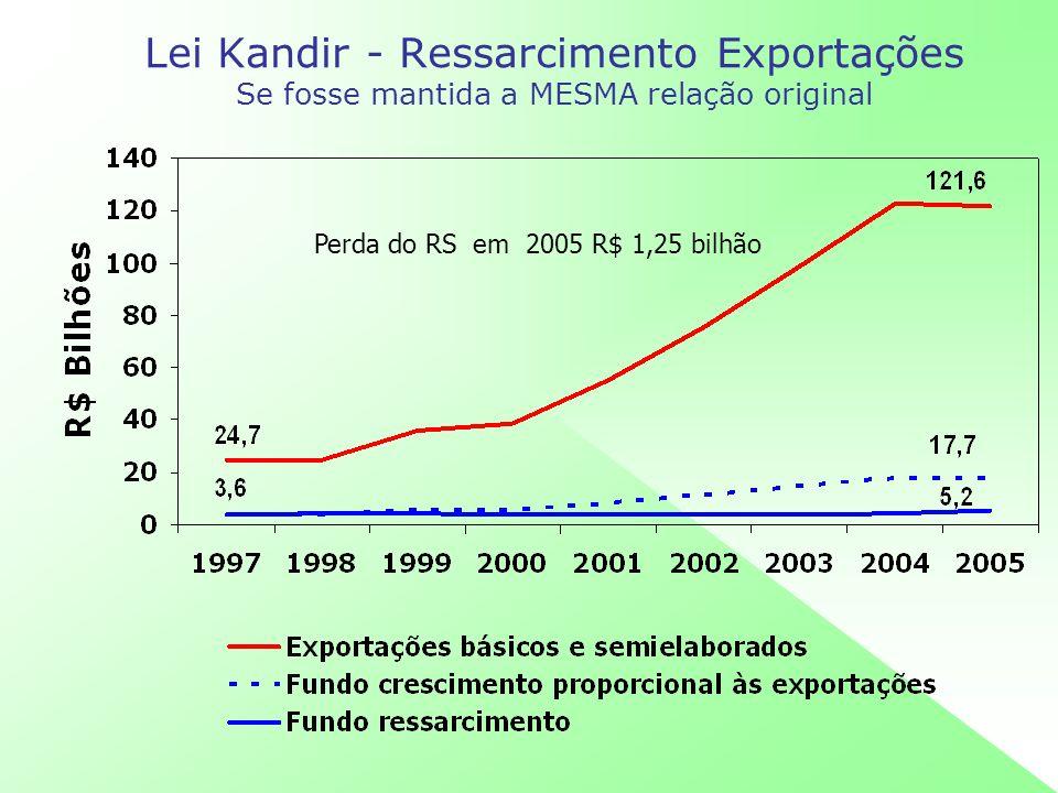 Lei Kandir - Ressarcimento Exportações Se fosse mantida a MESMA relação original