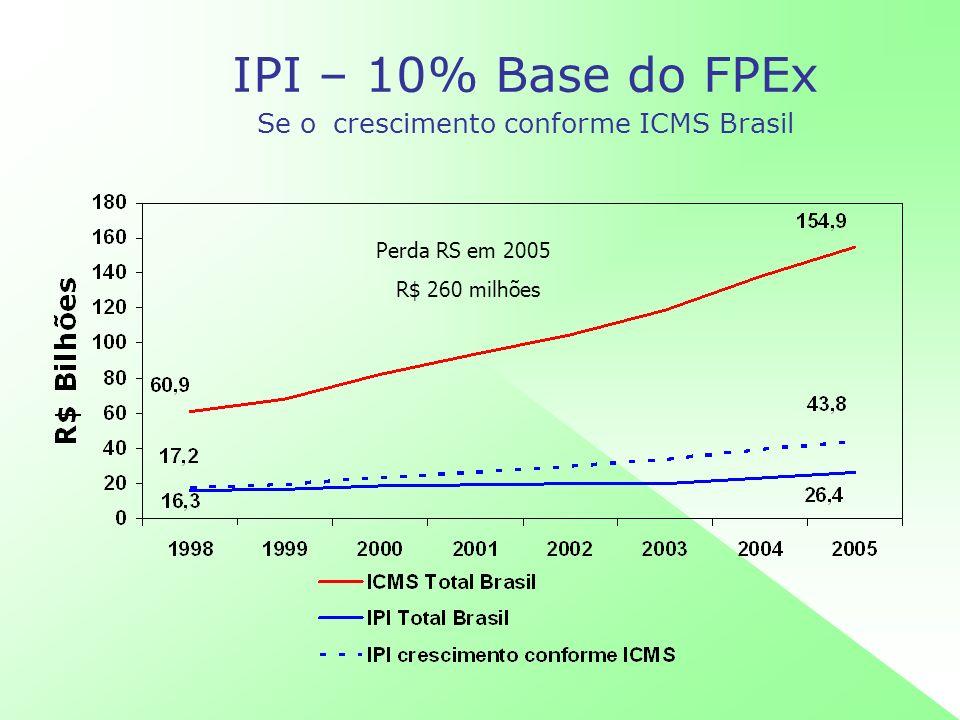 IPI – 10% Base do FPEx Se o crescimento conforme ICMS Brasil