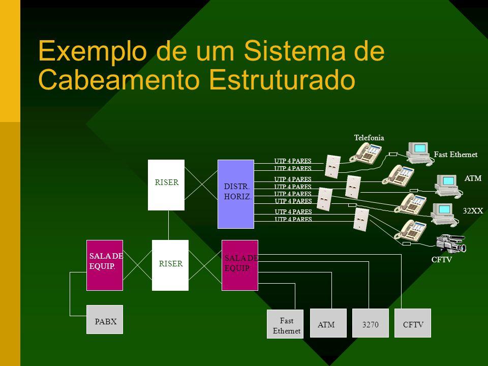 Exemplo de um Sistema de Cabeamento Estruturado