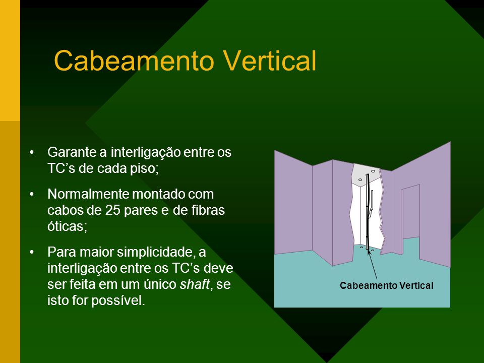 Cabeamento Vertical Garante a interligação entre os TC's de cada piso;