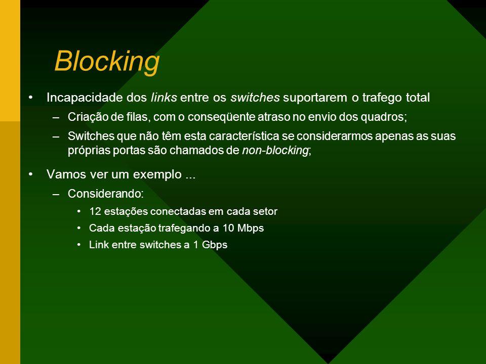 Blocking Incapacidade dos links entre os switches suportarem o trafego total. Criação de filas, com o conseqüente atraso no envio dos quadros;