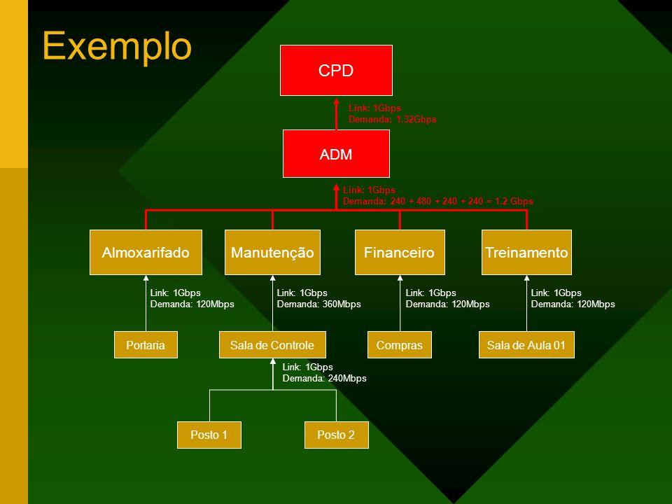 Exemplo CPD ADM Almoxarifado Manutenção Financeiro Treinamento