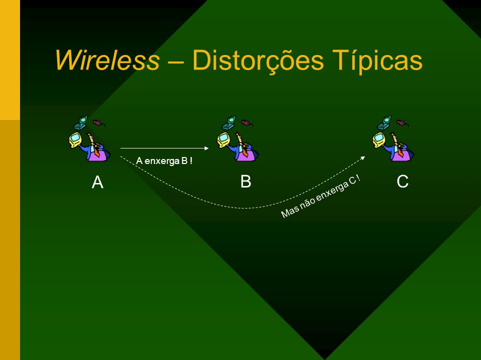 Wireless – Distorções Típicas