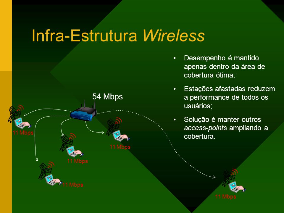 Infra-Estrutura Wireless