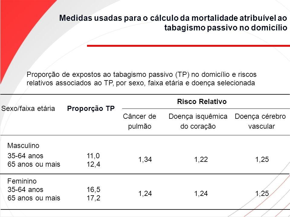 Medidas usadas para o cálculo da mortalidade atribuível ao tabagismo passivo no domicílio