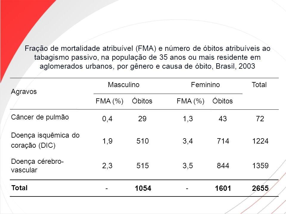 Fração de mortalidade atribuível (FMA) e número de óbitos atribuíveis ao tabagismo passivo, na população de 35 anos ou mais residente em aglomerados urbanos, por gênero e causa de óbito, Brasil, 2003