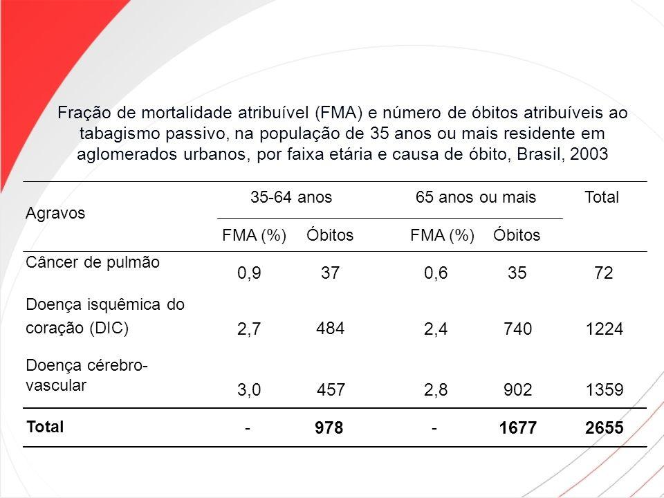 Fração de mortalidade atribuível (FMA) e número de óbitos atribuíveis ao tabagismo passivo, na população de 35 anos ou mais residente em aglomerados urbanos, por faixa etária e causa de óbito, Brasil, 2003
