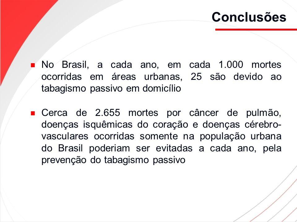 Conclusões No Brasil, a cada ano, em cada 1.000 mortes ocorridas em áreas urbanas, 25 são devido ao tabagismo passivo em domicílio.