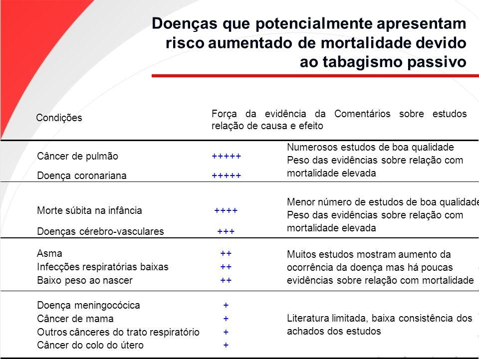 Doenças que potencialmente apresentam risco aumentado de mortalidade devido ao tabagismo passivo