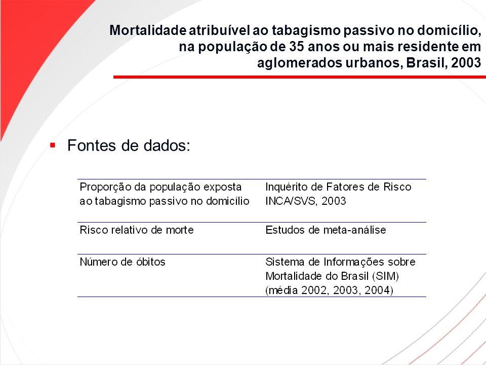 Mortalidade atribuível ao tabagismo passivo no domicílio, na população de 35 anos ou mais residente em aglomerados urbanos, Brasil, 2003