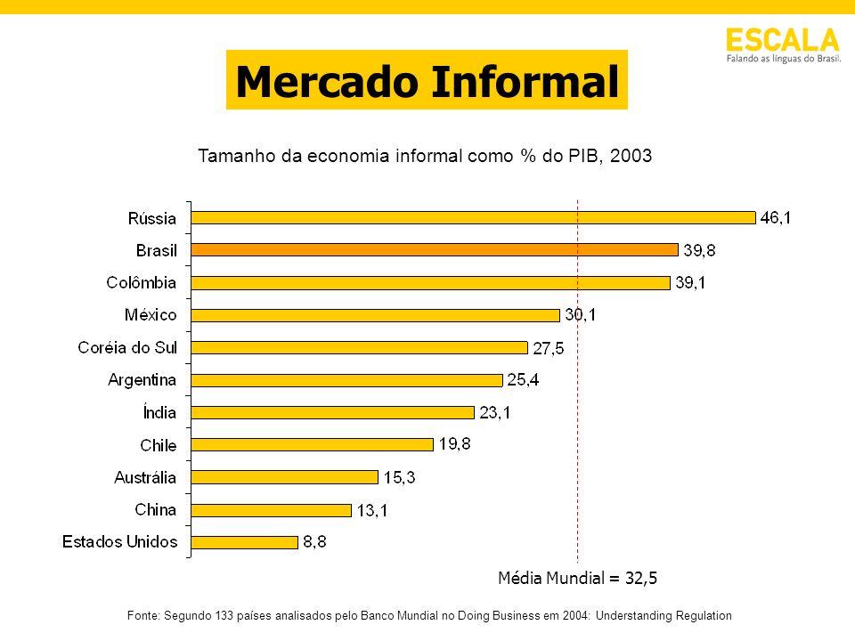 Mercado Informal Tamanho da economia informal como % do PIB, 2003