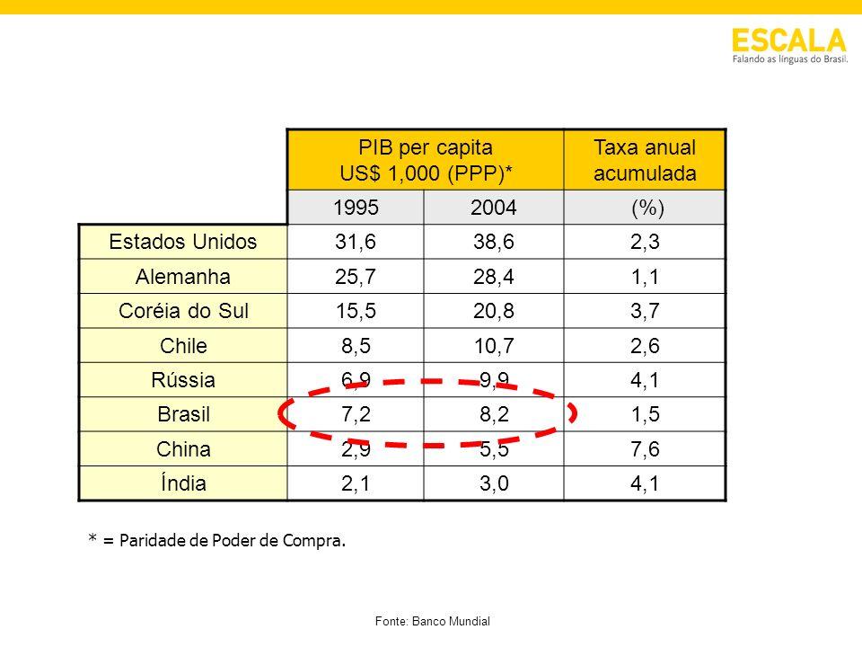 PIB per capita US$ 1,000 (PPP)*