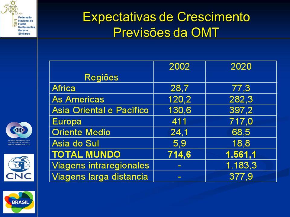 Expectativas de Crescimento Previsões da OMT
