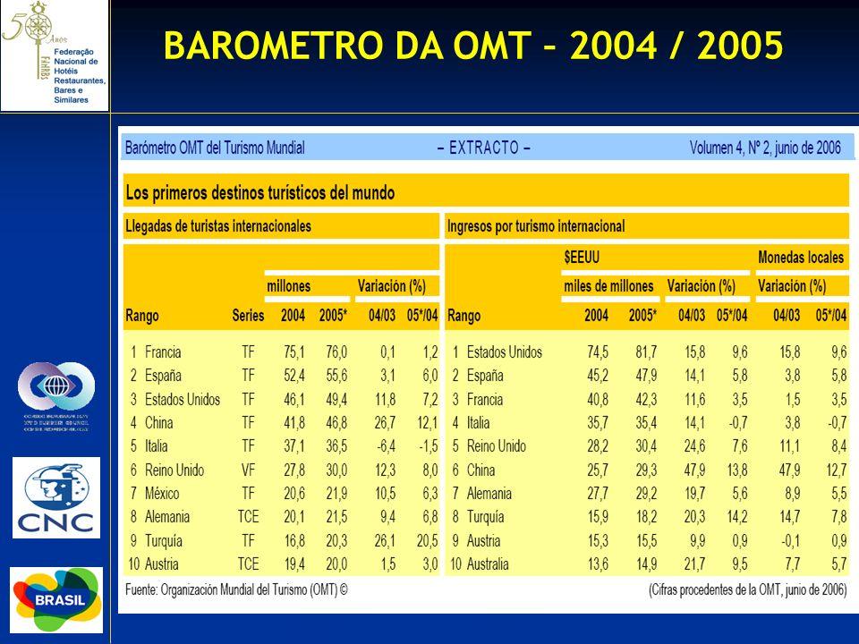 BAROMETRO DA OMT – 2004 / 2005