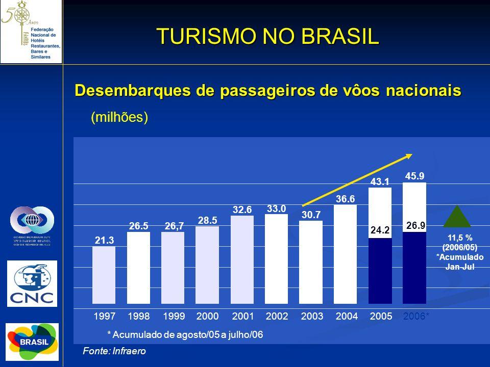 TURISMO NO BRASIL Desembarques de passageiros de vôos nacionais