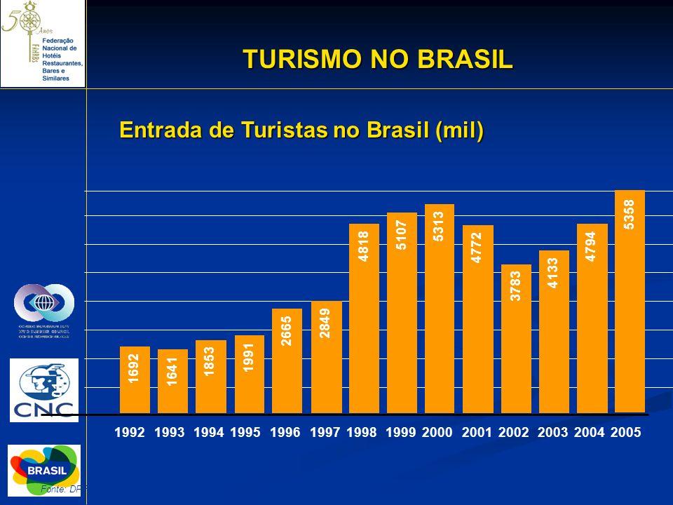TURISMO NO BRASIL Entrada de Turistas no Brasil (mil) 5358 5313 5107
