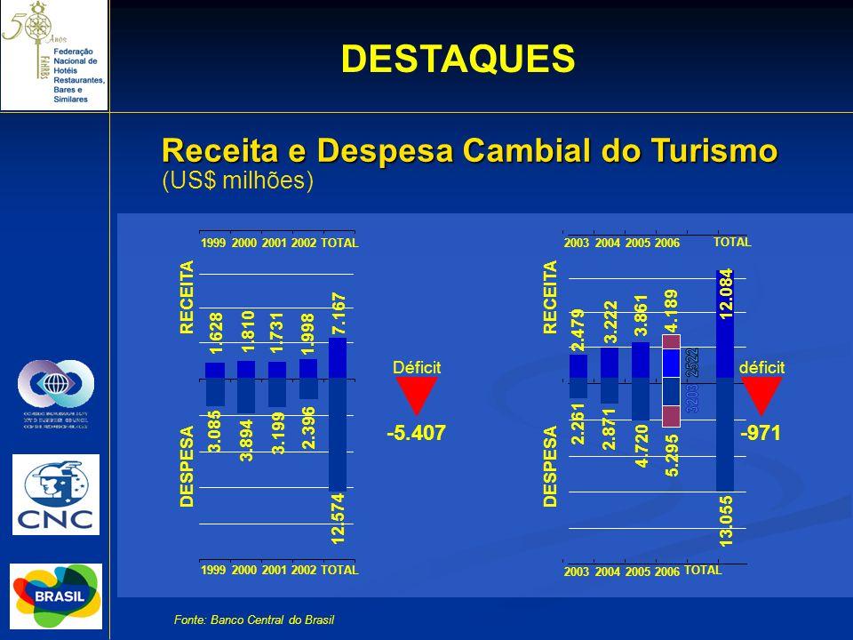 2522 3203 DESTAQUES Receita e Despesa Cambial do Turismo (US$ milhões)