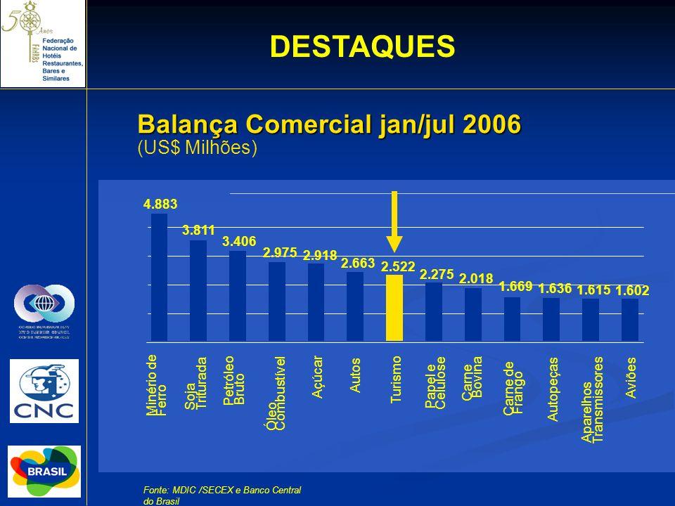 DESTAQUES Balança Comercial jan/jul 2006 (US$ Milhões) 4.883 3.811