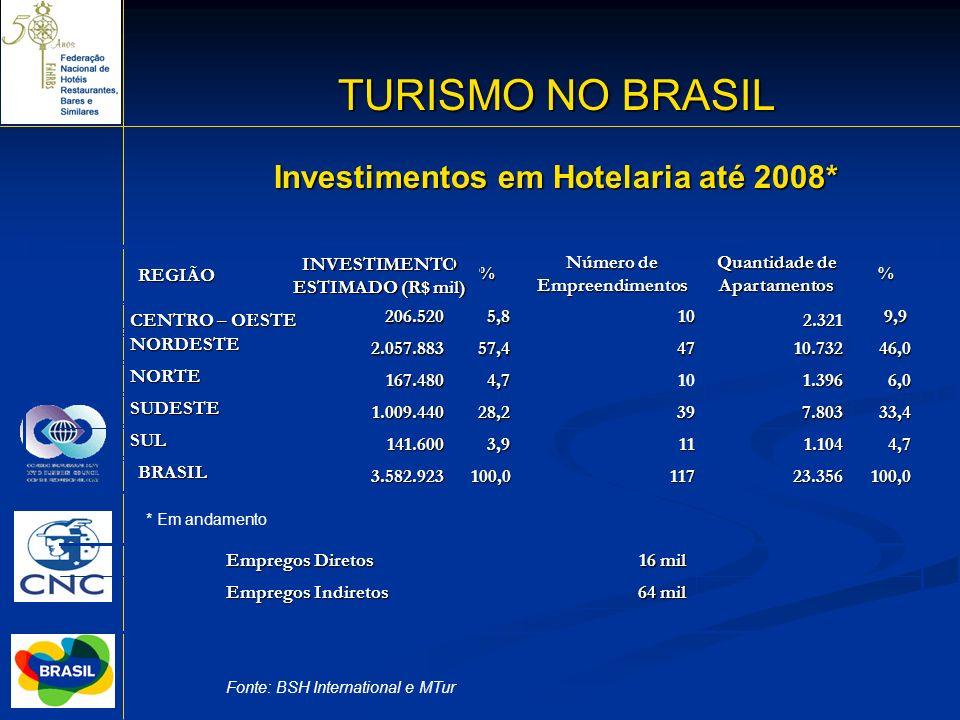 TURISMO NO BRASIL Investimentos em Hotelaria até 2008* REGIÃO
