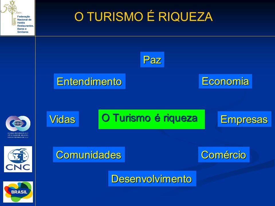 O TURISMO É RIQUEZA Paz Entendimento Economia O Turismo é riqueza