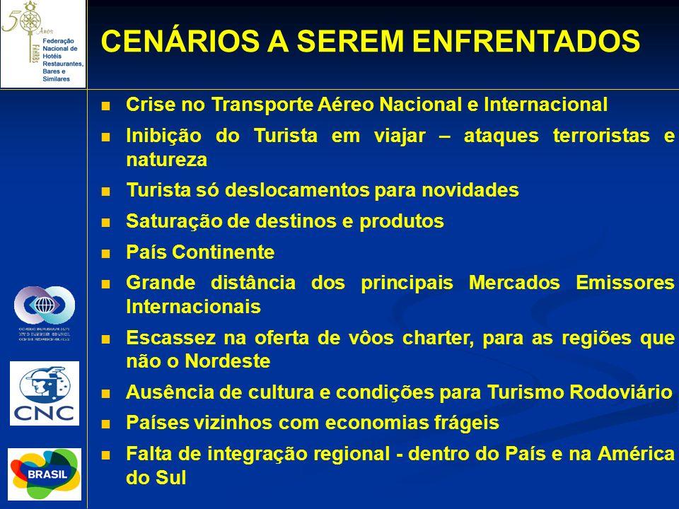 CENÁRIOS A SEREM ENFRENTADOS