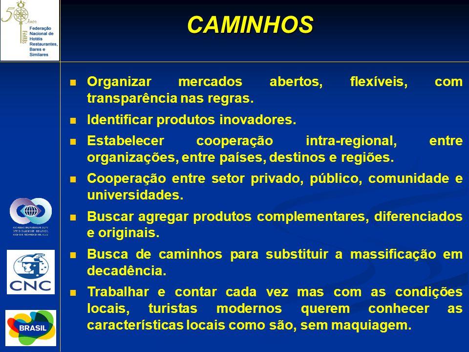 CAMINHOS Organizar mercados abertos, flexíveis, com transparência nas regras. Identificar produtos inovadores.