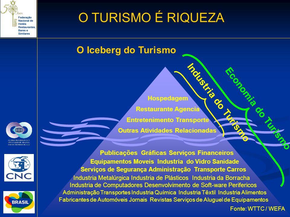 O TURISMO É RIQUEZA O Iceberg do Turismo Industria do Turismo