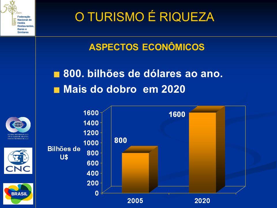 O TURISMO É RIQUEZA 800. bilhões de dólares ao ano.