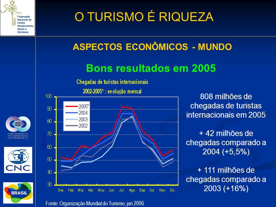 O TURISMO É RIQUEZA Bons resultados em 2005