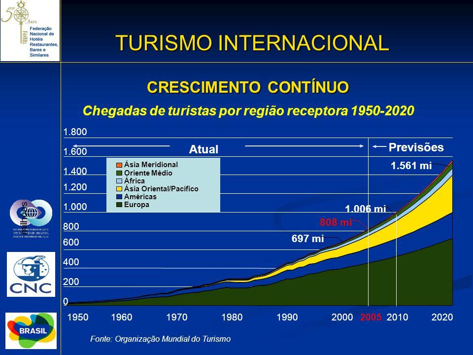 Chegadas de turistas por região receptora 1950-2020