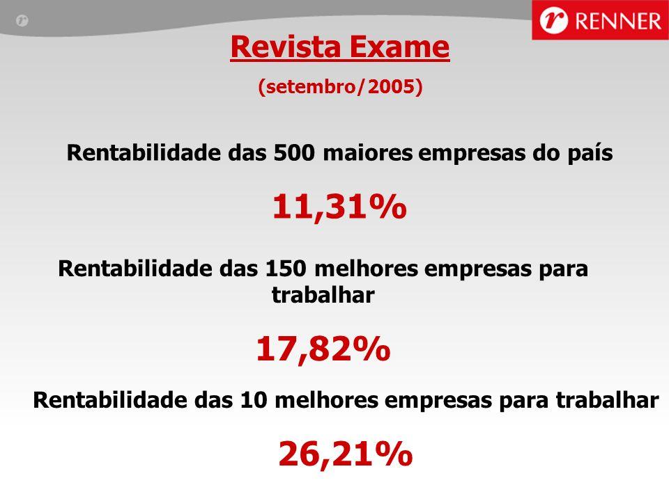Revista Exame(setembro/2005) Rentabilidade das 500 maiores empresas do país. 11,31% Rentabilidade das 150 melhores empresas para trabalhar.