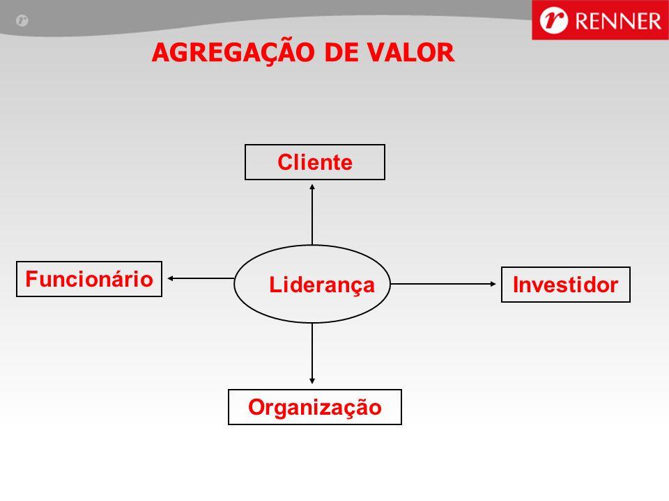 AGREGAÇÃO DE VALOR Cliente Funcionário Liderança Investidor