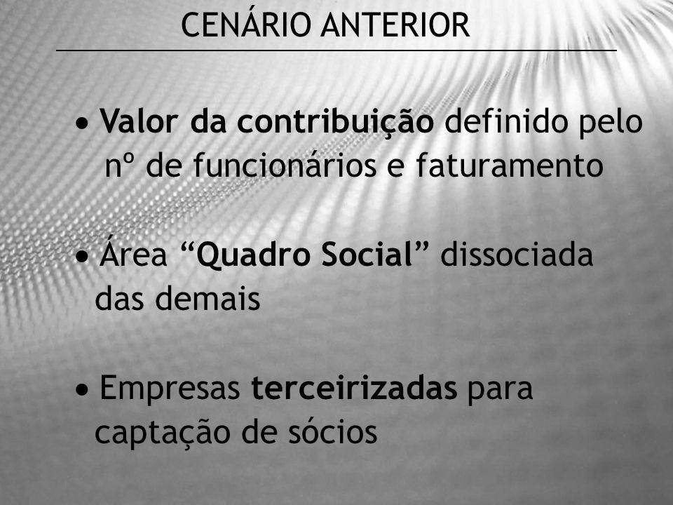 CENÁRIO ANTERIOR Valor da contribuição definido pelo. nº de funcionários e faturamento. Área Quadro Social dissociada.