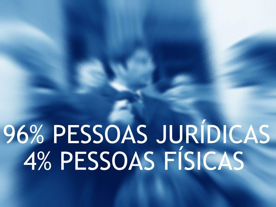96% PESSOAS JURÍDICAS 4% PESSOAS FÍSICAS